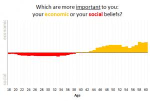 Economic vs. Social Beliefs (from OkTrends)